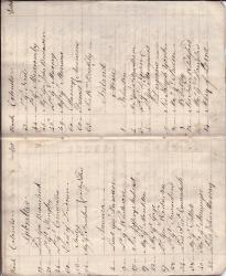"[Manuscript Notebook] ""Officers of Land Forces 